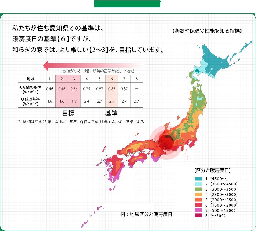和らぎの家では: 私たちが住む愛知県での基準は、暖房度日の基準【6】ですが、和らぎの家では、より厳しい【2〜3】を、目指しています。