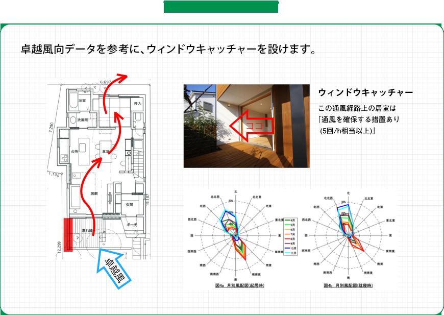 和らぎの家では: 卓越風向データを参考に、ウィンドウキャッチャーを設けます。