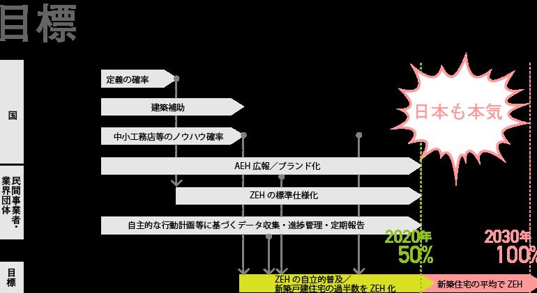 図: ZEHロードマップ