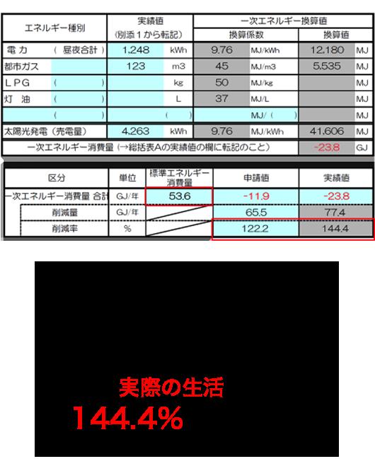 シュミレーションでは、122.2%削減する結果でしたが、実際の生活では、144.4%削減しました!!