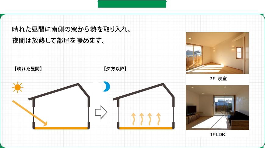 和らぎの家では: 晴れた昼間に南側の窓から熱を取り入れ、夜間は放熱して部屋を暖めます。